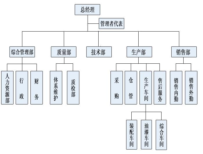 公司內部組織架構圖圖片